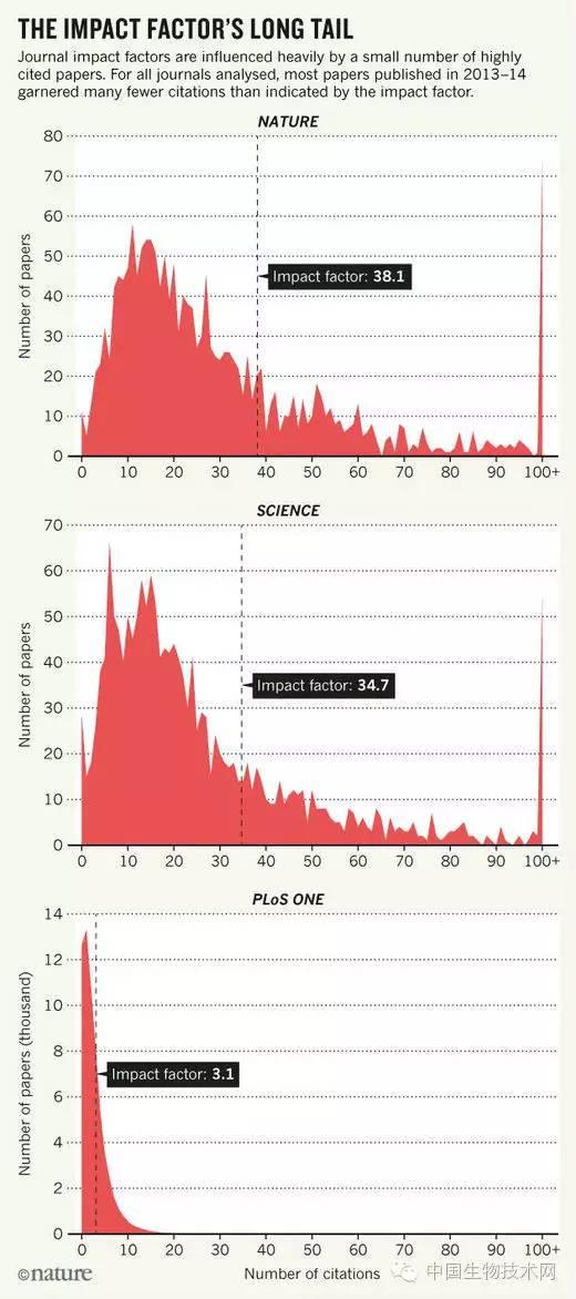 生物学家一致反对影响因子是作秀?