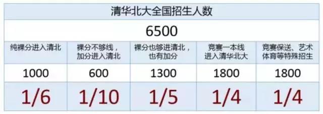 清华北大招生人数