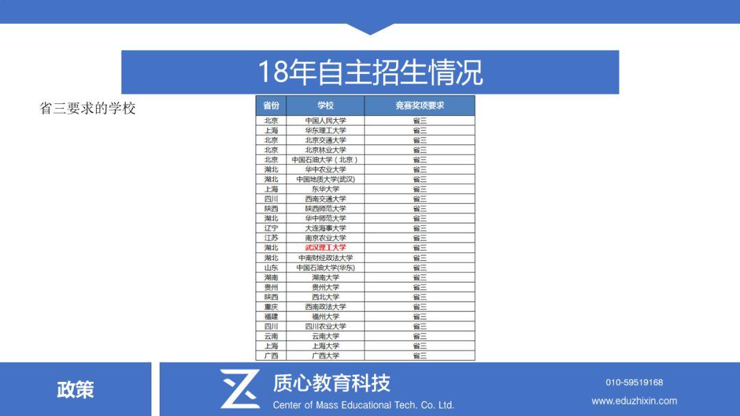 2018自主招生省三