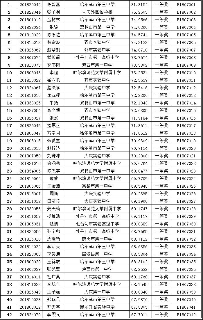 黑龙江省2018全国中学生生物学联赛省一名单