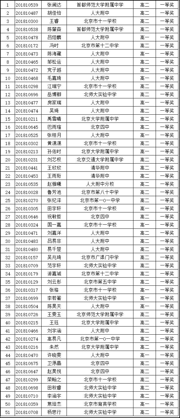 北京市2018年全国中学生生物学联赛省一名单