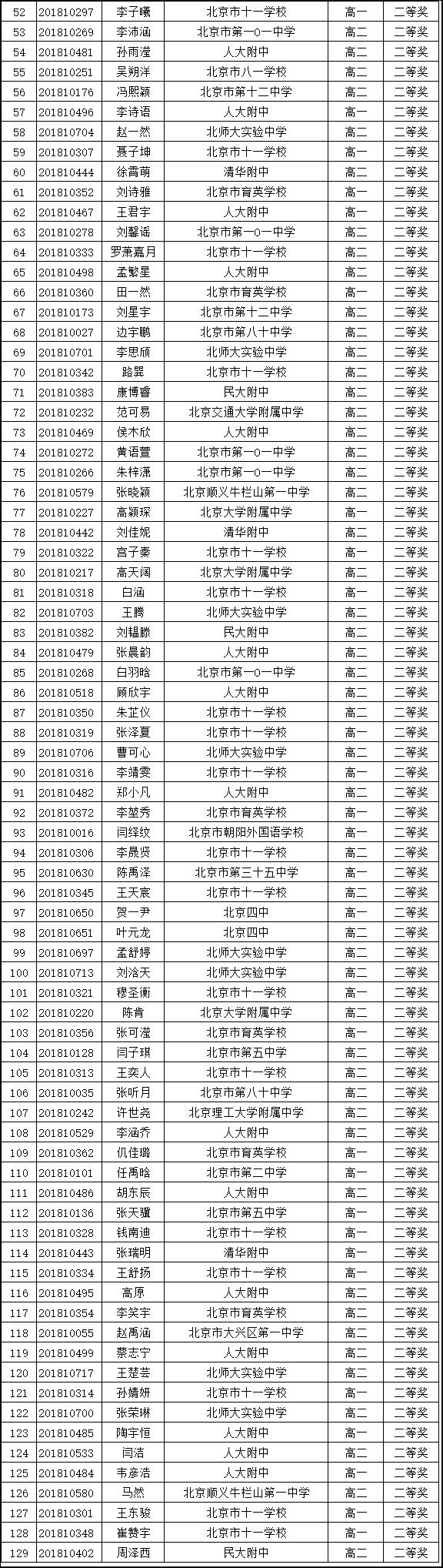 北京市2018年全国中学生生物学联赛省二名单
