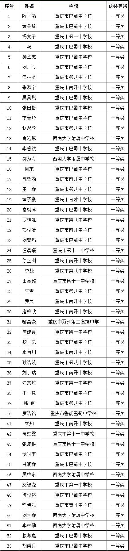 重庆市2018年全国中学生生物学联赛省一获奖名单