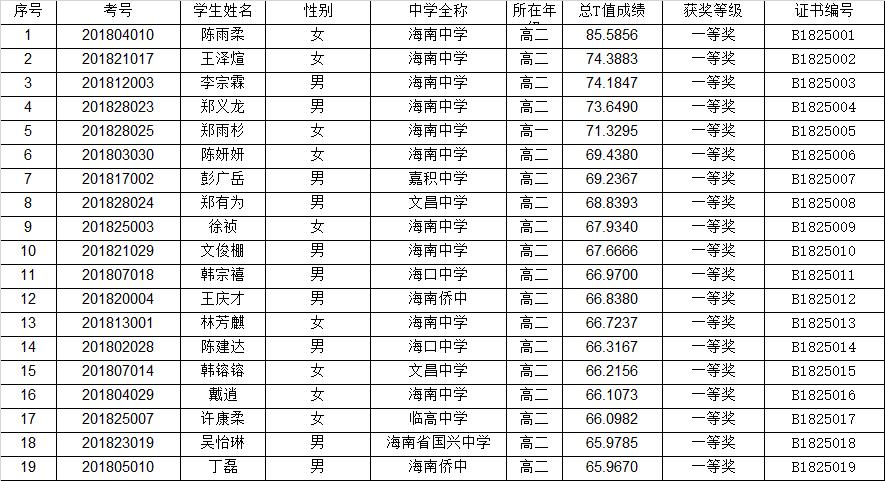海南省2018年全国中学生生物学联赛省一获奖名单