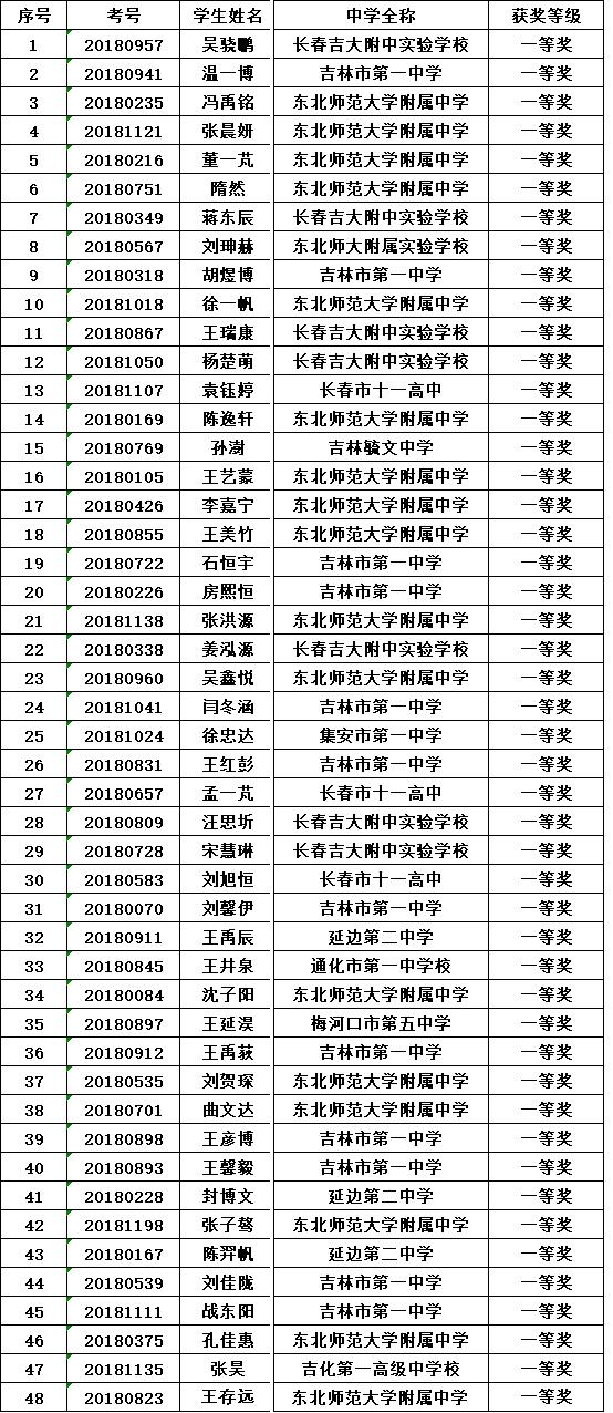 吉林省2018年全国中学生生物学联赛省一获奖名单