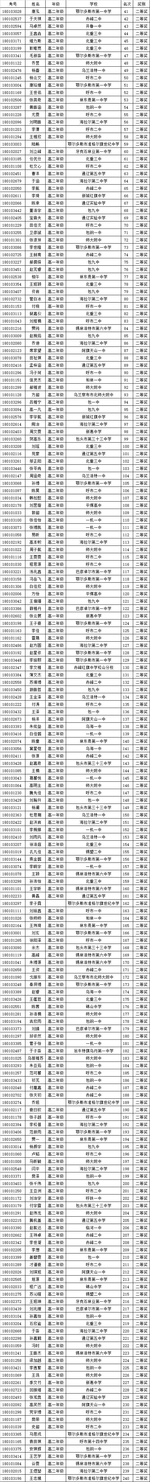 内蒙古省2018年全国中学生生物学联赛省二获奖名单