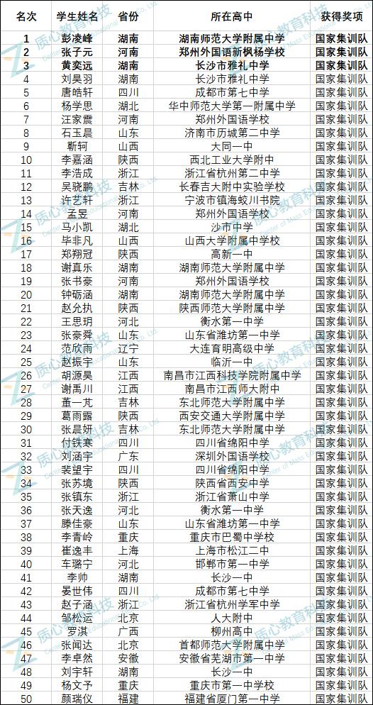 国家集训队名单