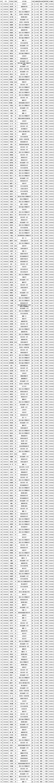 陕西省2019年生物学联赛省一名单公示
