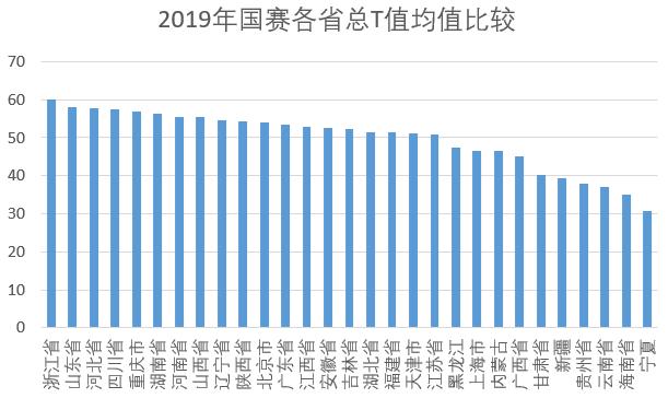 2019年国赛各省总T值均值比较