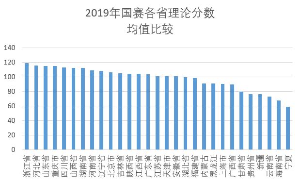 2019年国赛各省理论分数均值比较
