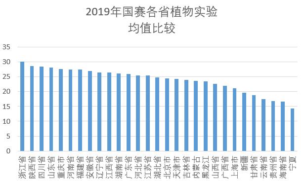 2019年国赛各省植物实验均值比较