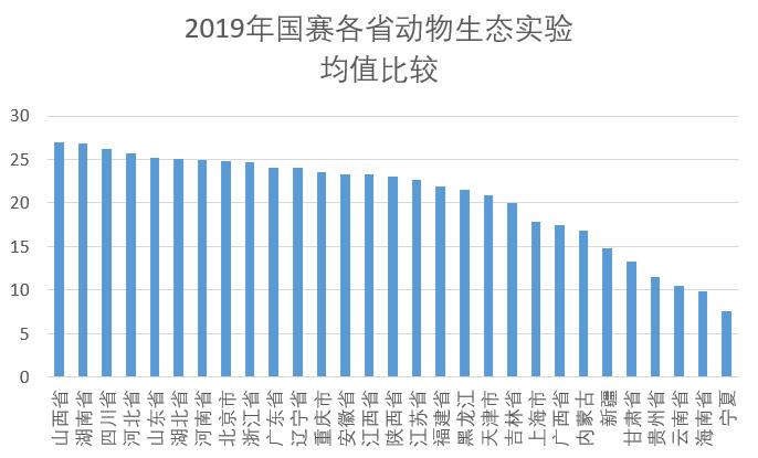 2019年国赛各省动物生态实验均值比较