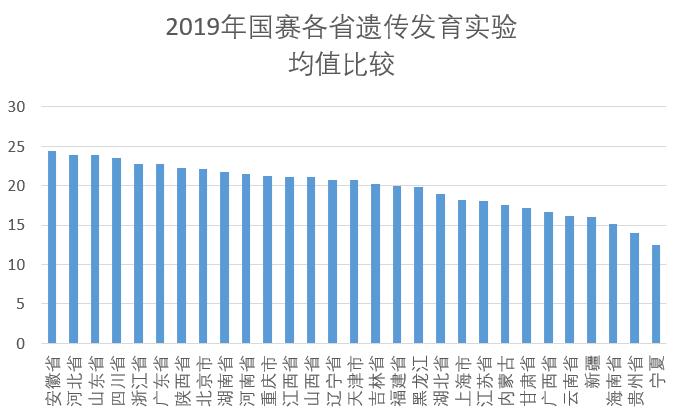 2019年国赛各省遗传发育实验均值比较