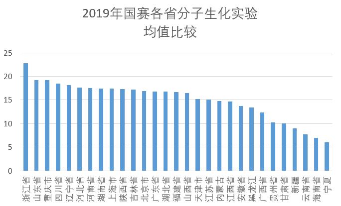 2019年国赛各省分子生化实验均值比较