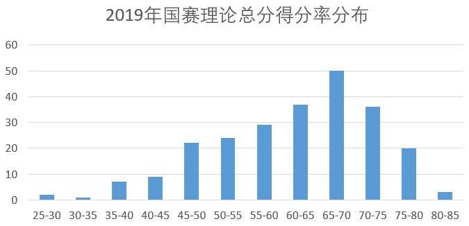 2019年国赛理论总分得分率分布