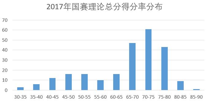 2017年国赛理论总分得分率分布