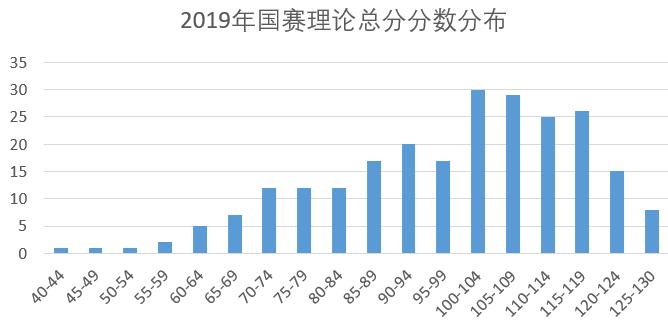 2019年国赛理论总分分数分布