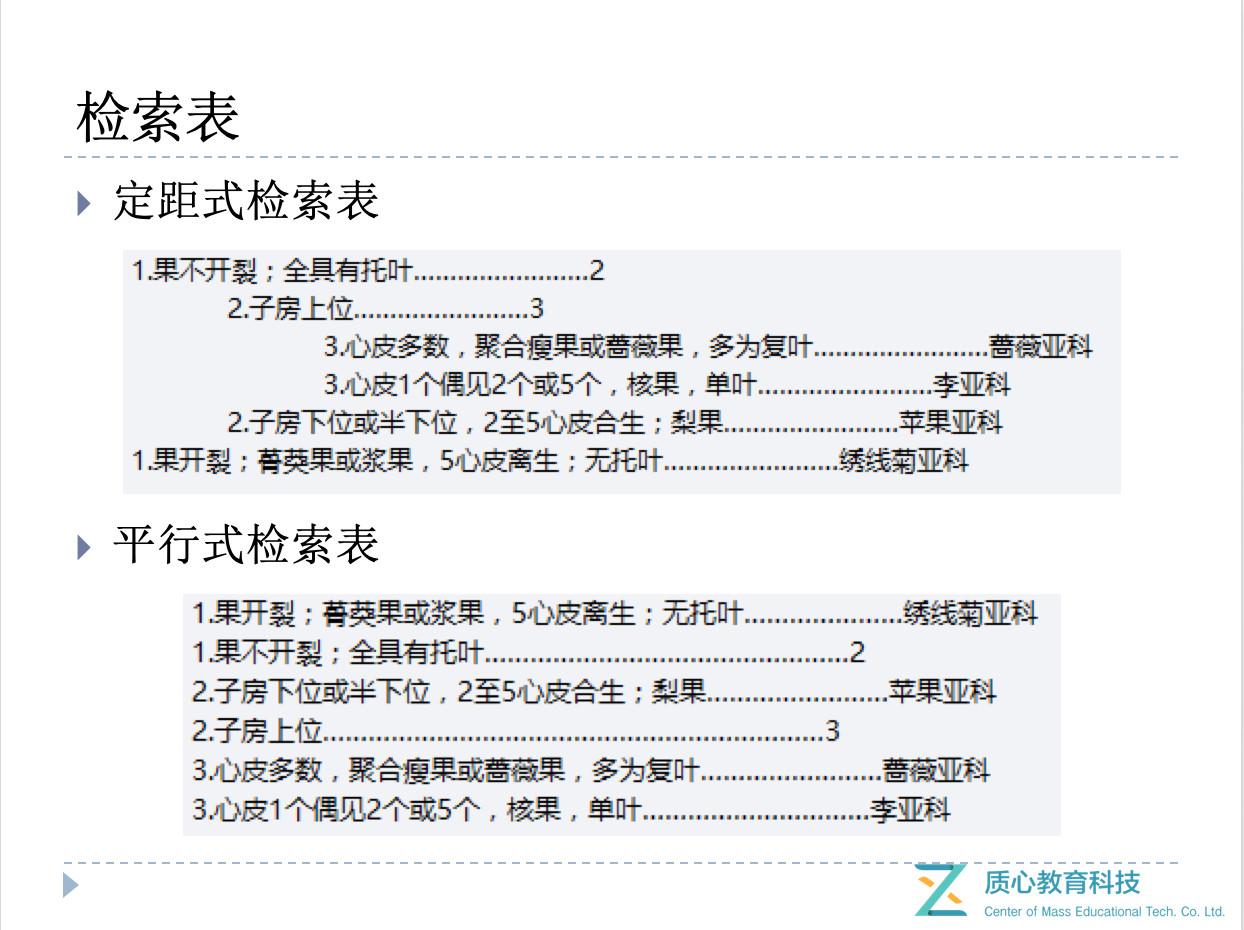 图1 检索表相关知识  (图片来自质心一轮课植物学课件)