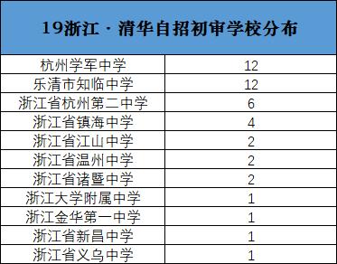 19浙江,清华自招初审学校分布