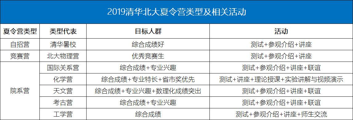 2019清华北大夏令营类型及相关活动