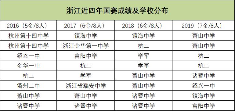 浙江近四年国赛成绩及学校分布