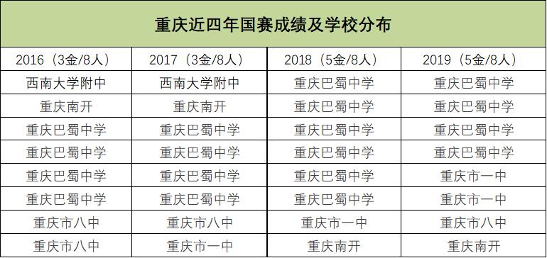 重庆近四年国赛成绩及学校分布