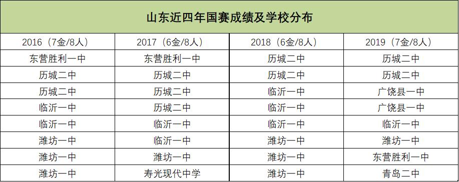 山东近四年国赛成绩及学校分布