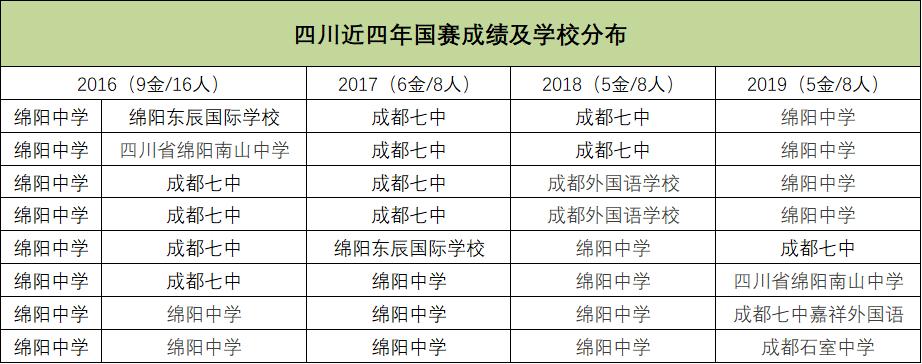 四川近四年国赛成绩及学校分布