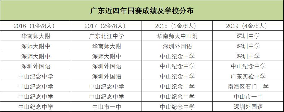 广东近四年国赛成绩及学校分布