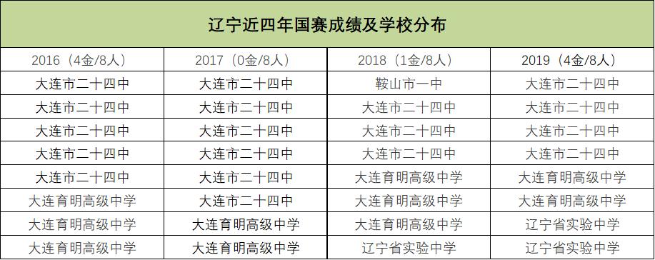 辽宁近四年国赛成绩及学校分布