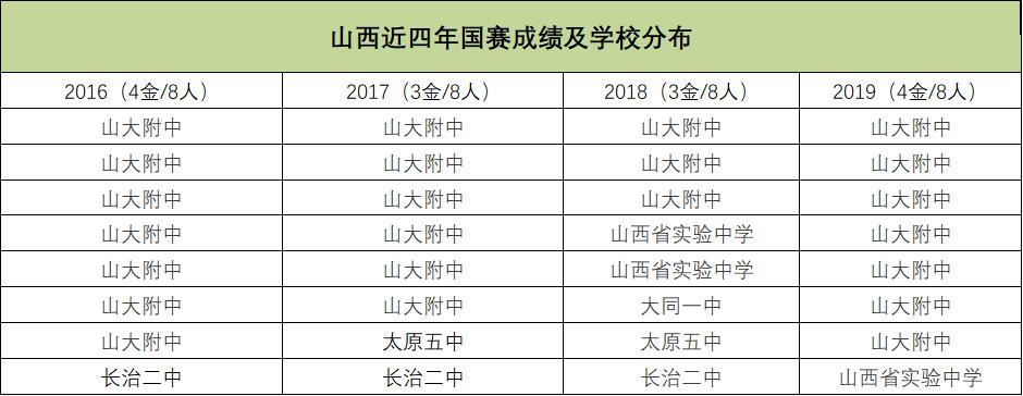 山西近四年国赛成绩及学校分布
