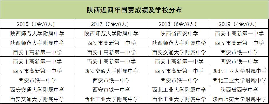 陕西近四年国赛成绩及学校分布