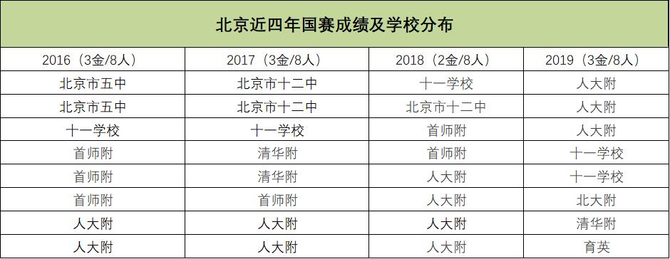 北京近四年国赛成绩及学校分布