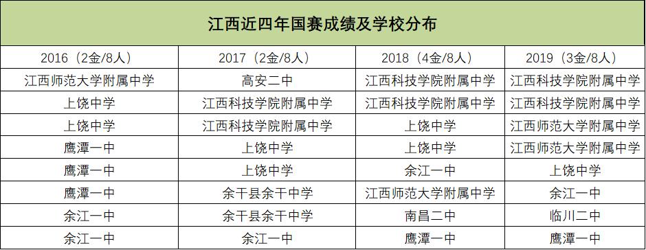 江西近四年国赛成绩及学校分布