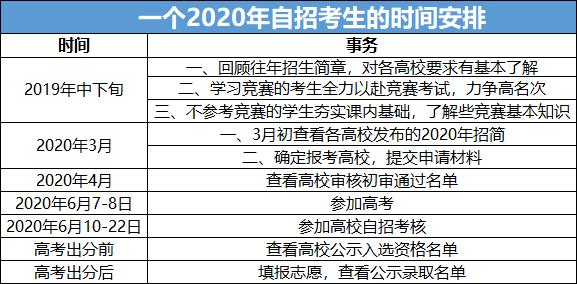 2020年自招考生的时间安排