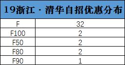 2019年浙江-清华自招优惠分布