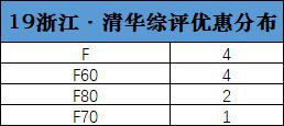 2019年浙江,清华综合评价优惠分布