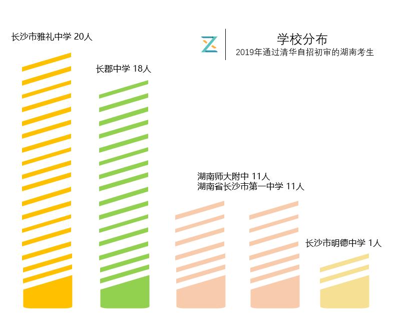 2019年通过清华自主招生初审的湖南考生学校分布