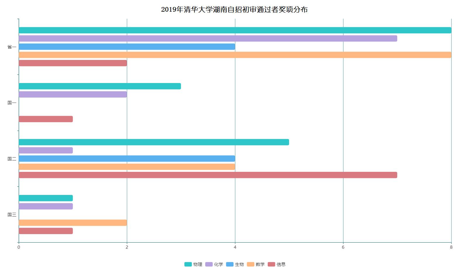 2019年清华大学湖南省自招初审通过者奖项分布