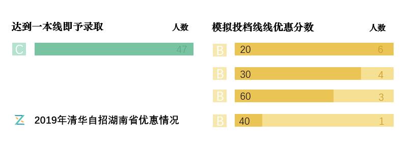2019年清华自招湖南省优惠情况