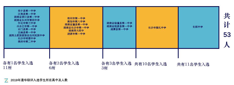 2019年清华综合评价入选学生所在高中及人数