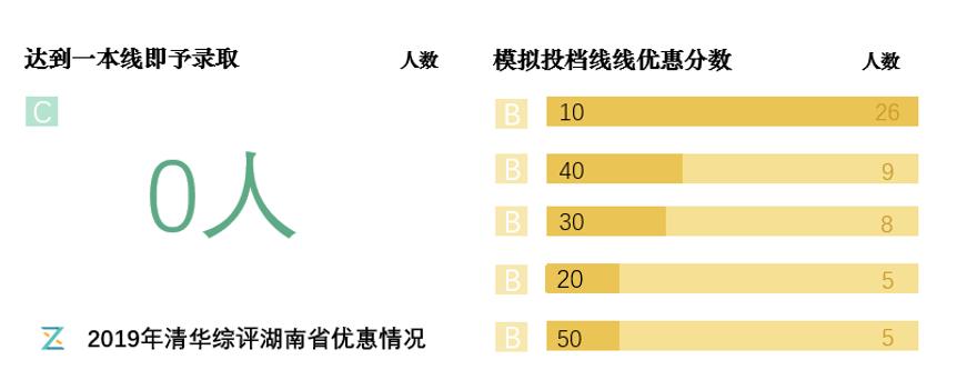 2019年清华综评湖南省优惠情况