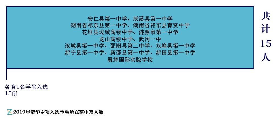 2019年清华专项入选学生所在高中及人数