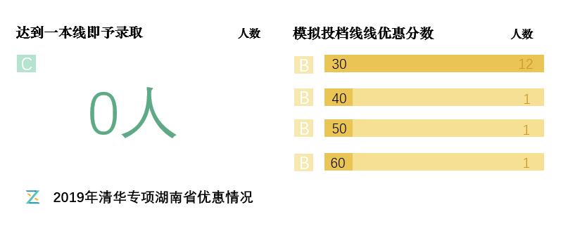 2019年清华各项湖南省优惠情况