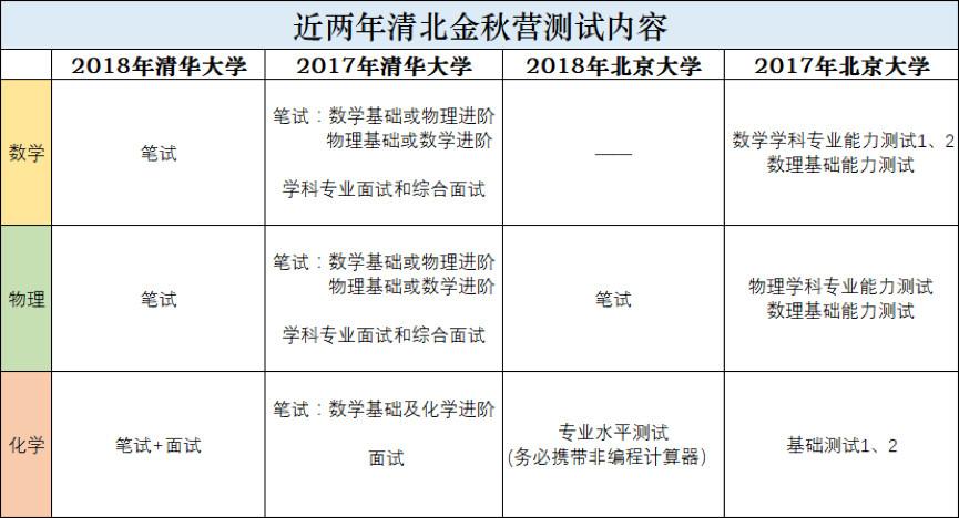2017年与2018年清北营地的考核方式