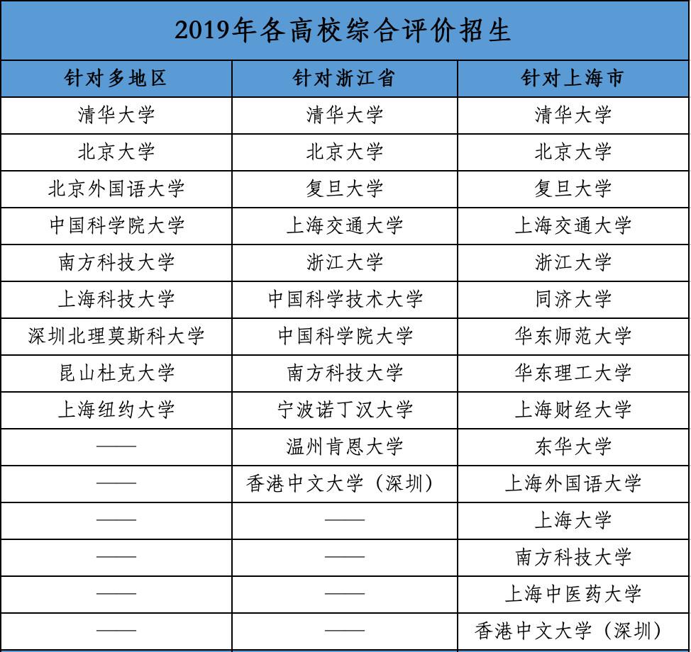 2019年各高校综合评价招生