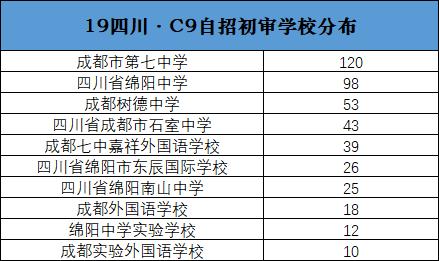 2019年四川C9自招初审学校分布