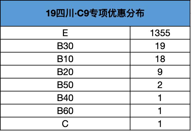 2019年四川C9专项计划优惠分布