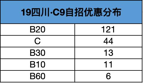 2019年四川C9自主招生优惠分布