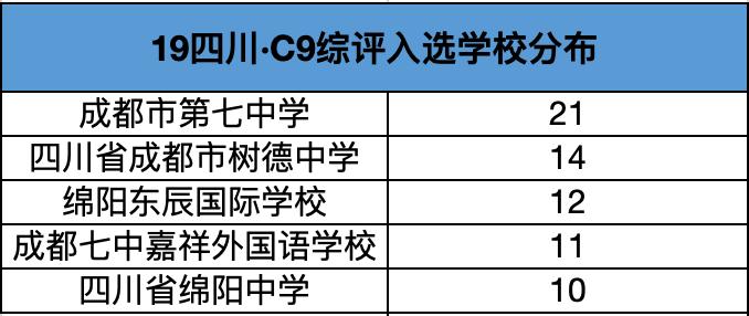 2019年四川C9综评入选学校分布